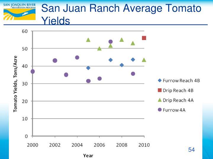 San Juan Ranch Average Tomato Yields