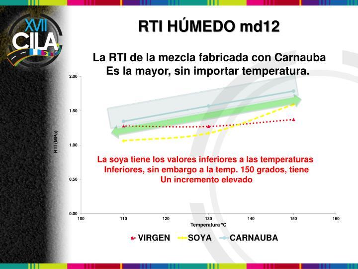 RTI HÚMEDO md12