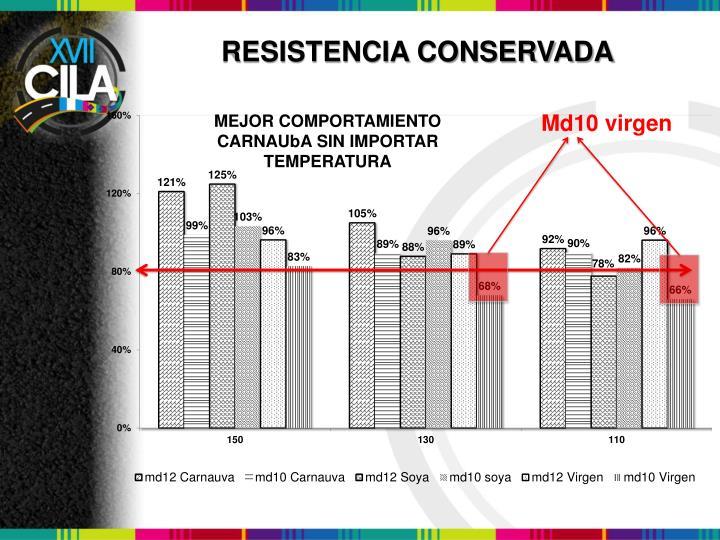 RESISTENCIA CONSERVADA