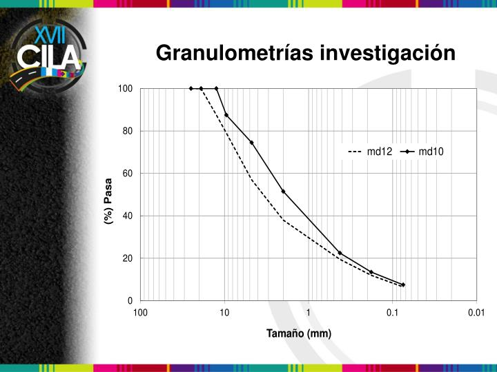 Granulometrías investigación