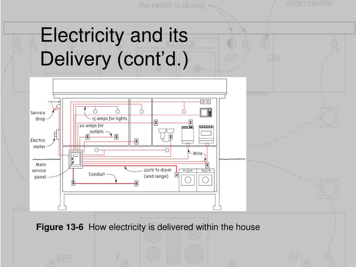Electricity and its Delivery (cont'd.)