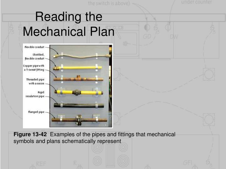 Reading the Mechanical Plan