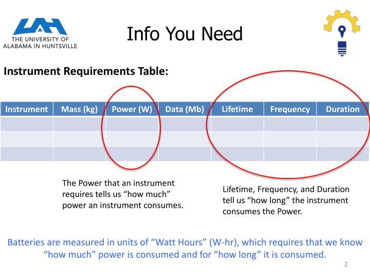 Info You Need