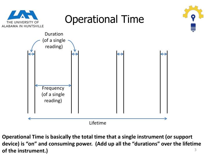 Operational time