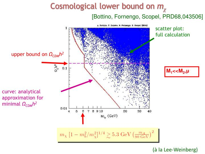 Cosmological lower bound on