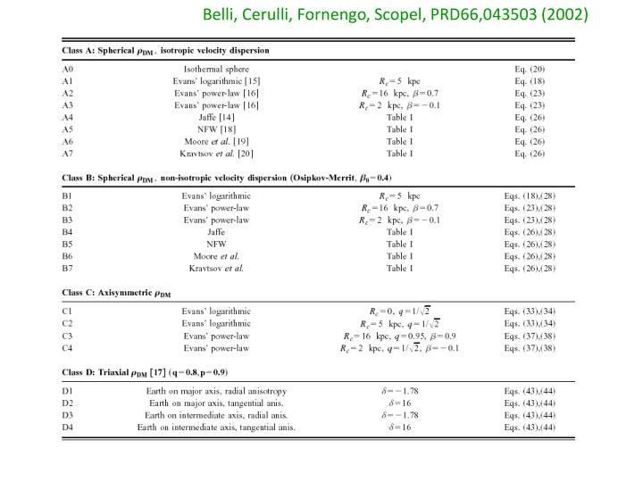 Belli, Cerulli, Fornengo, Scopel, PRD66,043503 (2002)