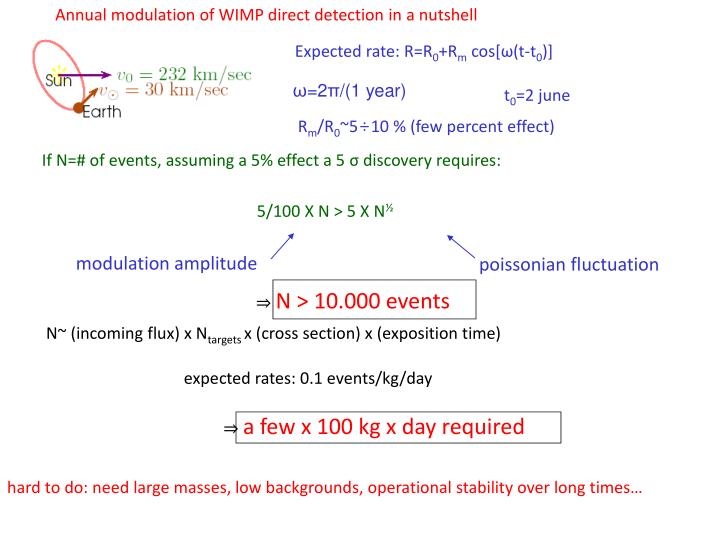 Annual modulation of WIMP direct detection in a nutshell