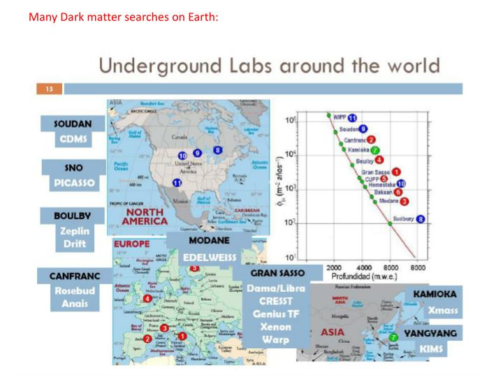 Many Dark matter searches on Earth: