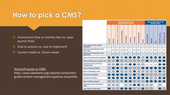 How to pick a CMS?