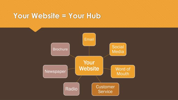 Your Website = Your Hub