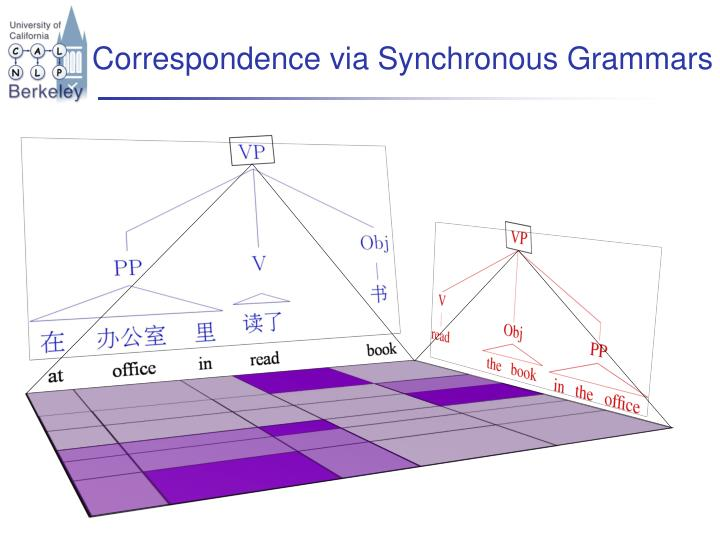 Correspondence via Synchronous Grammars