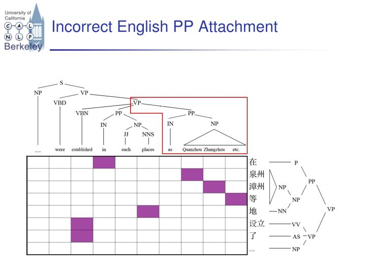 Incorrect English PP Attachment