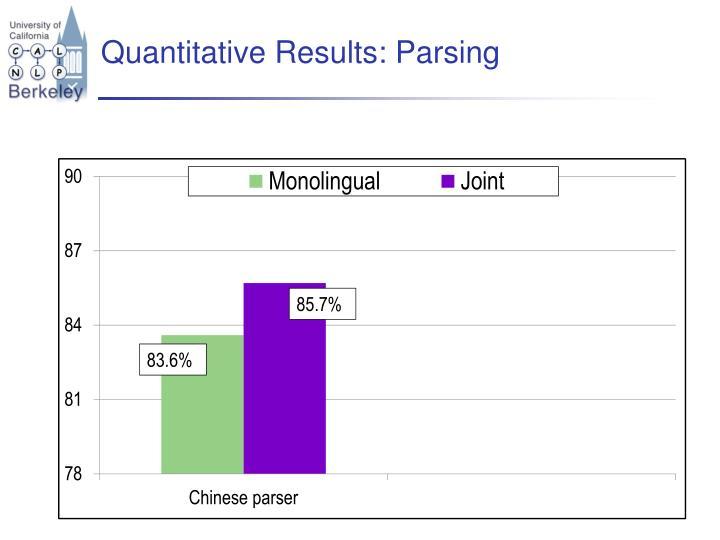 Quantitative Results: Parsing