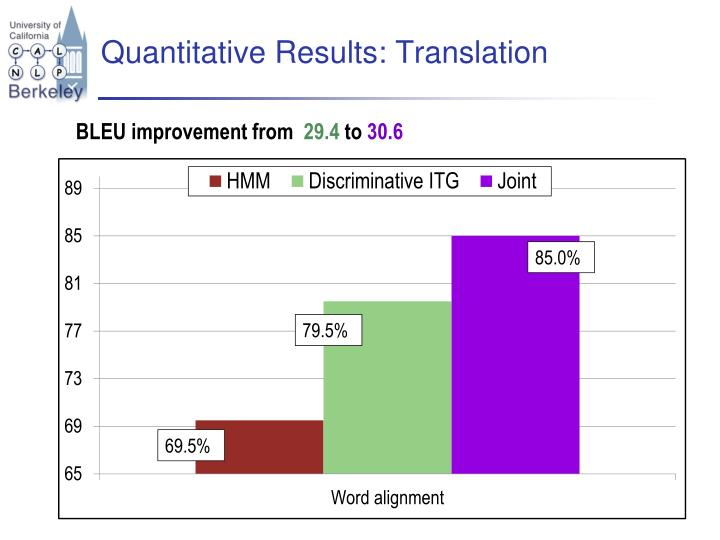 Quantitative Results: Translation
