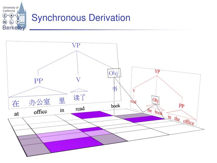 Synchronous Derivation