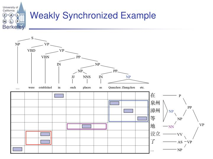 Weakly Synchronized Example