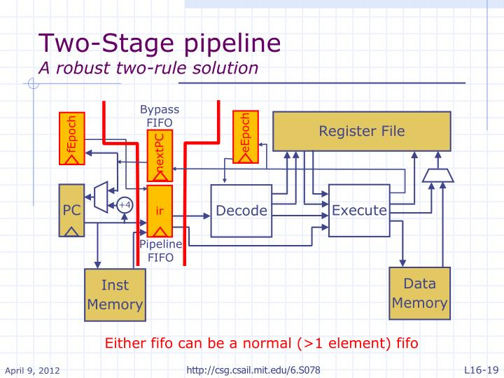 Two-Stage pipeline