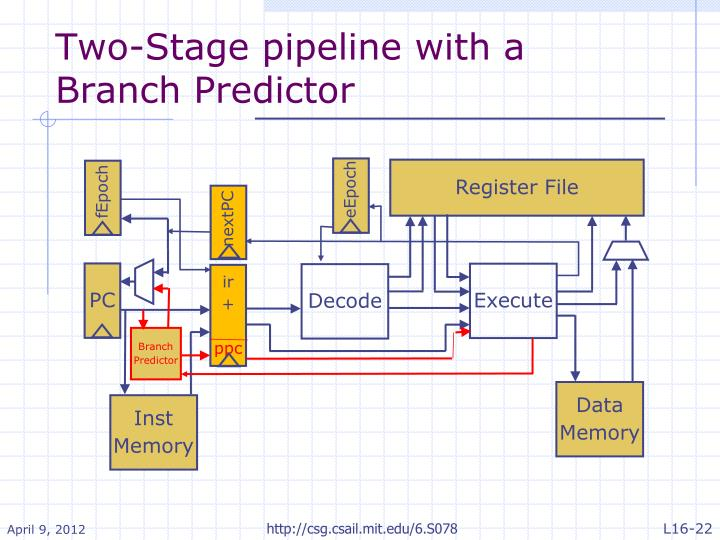 Two-Stage pipeline with a Branch Predictor