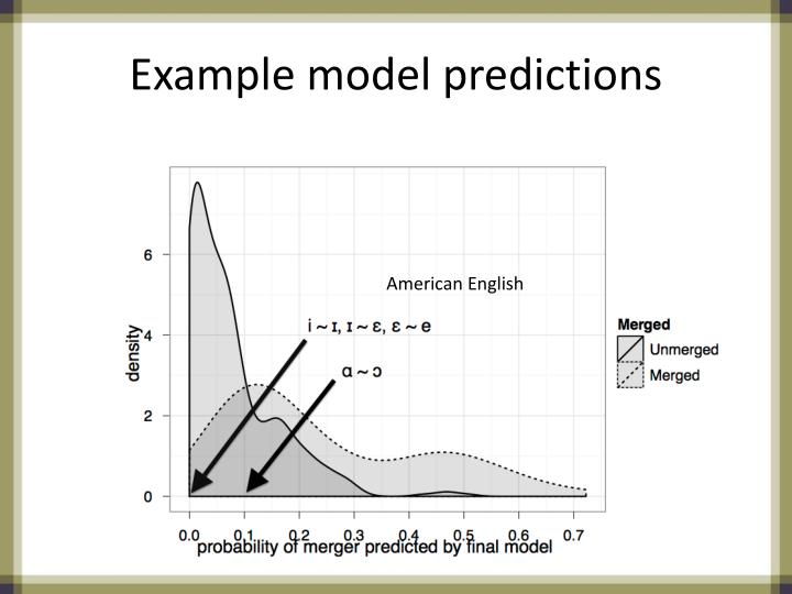 Example model predictions