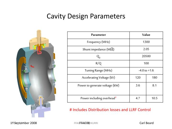 Cavity Design Parameters