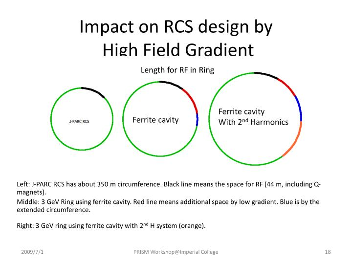 Impact on RCS design by