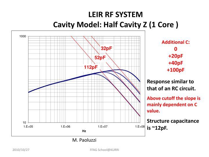 LEIR RF SYSTEM