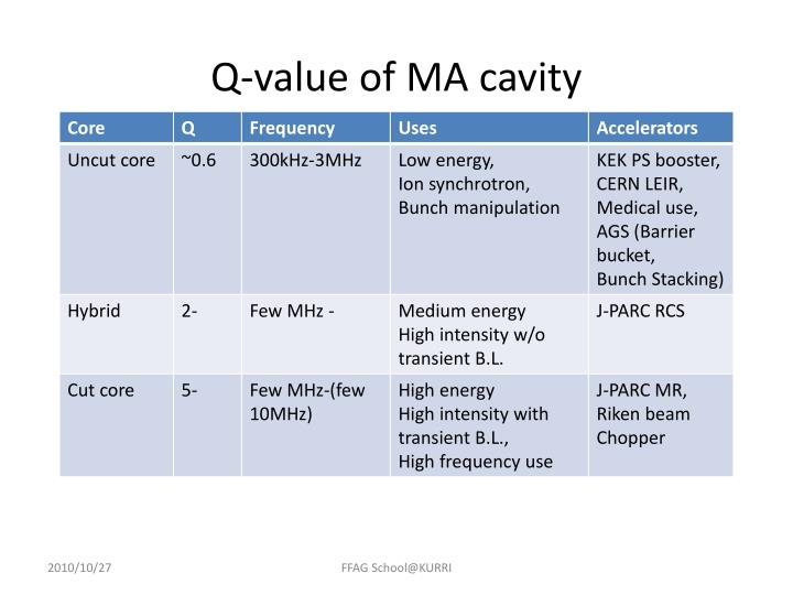 Q-value of MA cavity