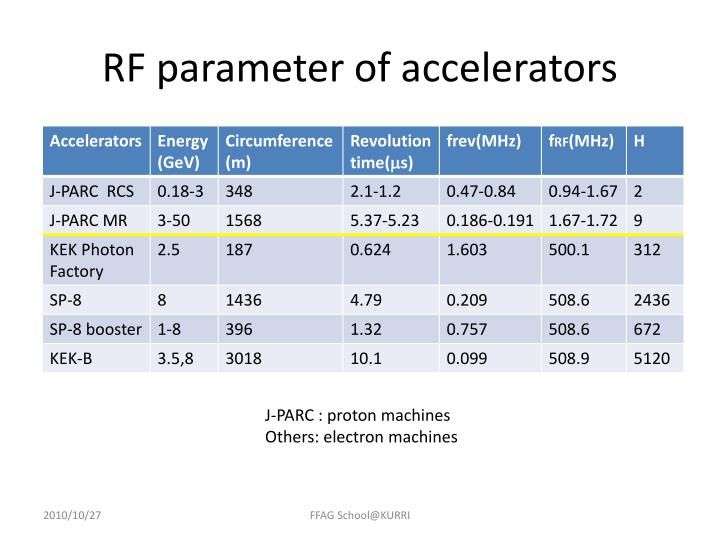 RF parameter of accelerators