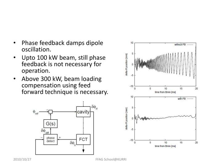 Phase feedback damps dipole oscillation.