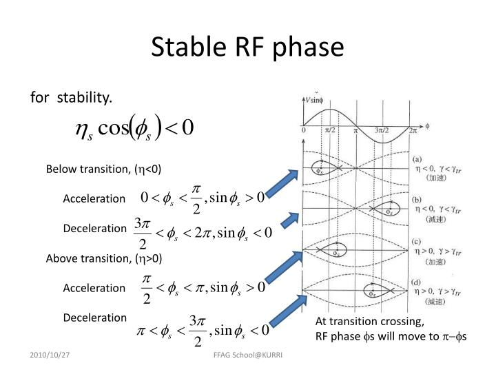 Stable RF phase