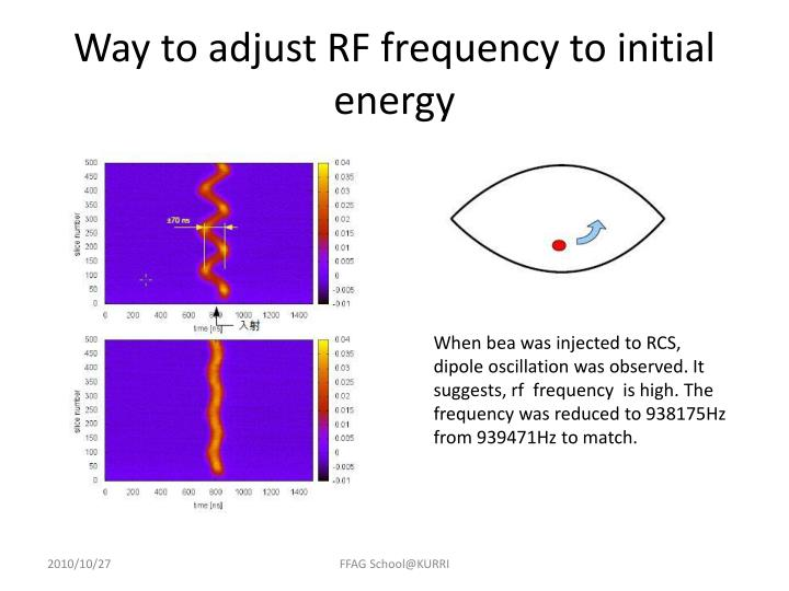 Way to adjust RF frequency to initial energy