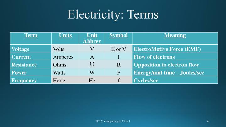 Electricity: Terms