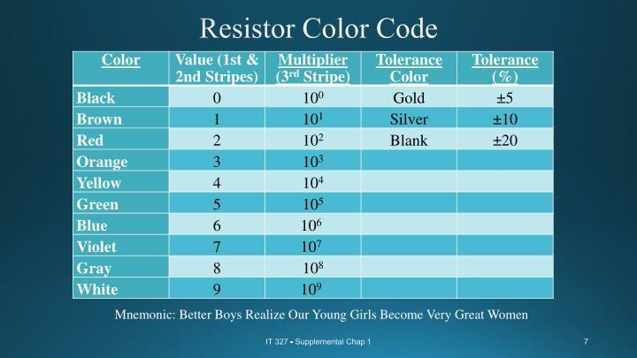 Resistor Color