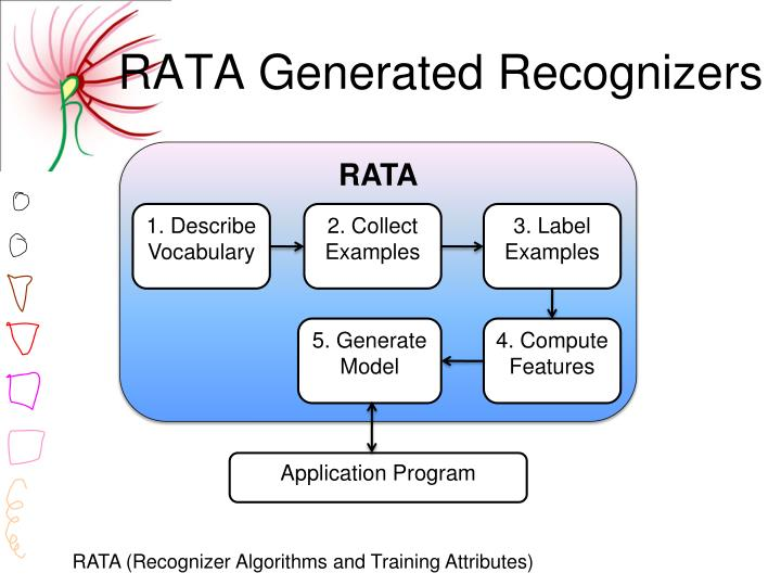 RATA Generated Recognizers
