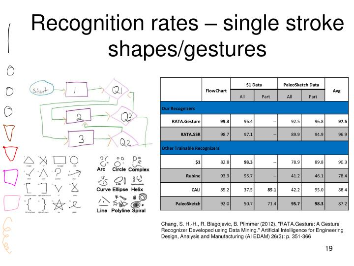 Recognition rates – single stroke shapes/gestures