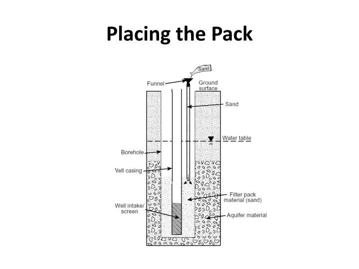 Placing the Pack