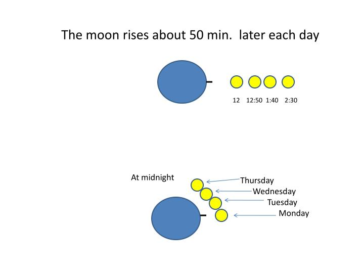 The moon rises about 50 min.  later each day