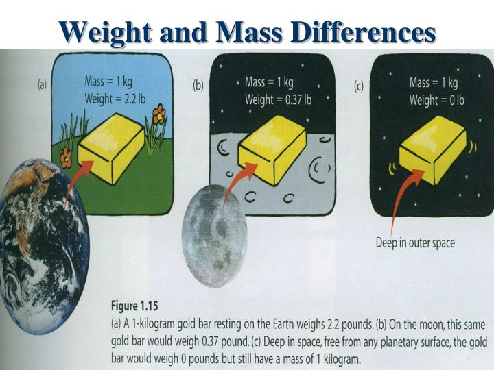 Weight and Mass Differences