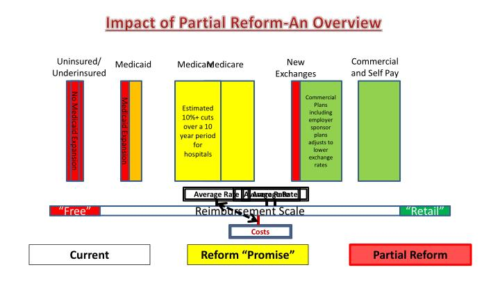 Impact of Partial Reform-An Overview