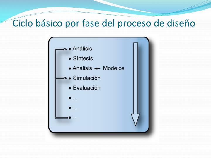 Ciclo básico por fase del proceso de diseño
