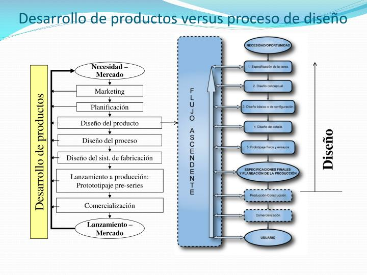 Desarrollo de productos versus proceso de diseño