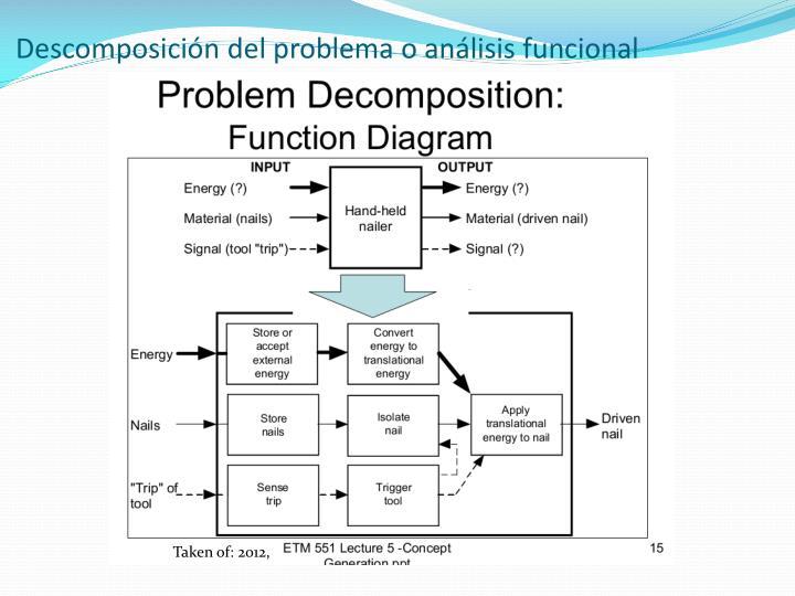 Descomposición del problema o análisis funcional