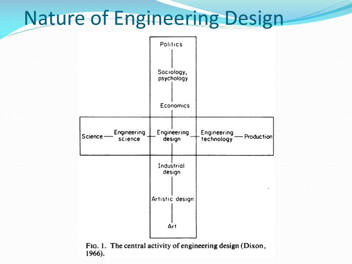 Nature of Engineering Design