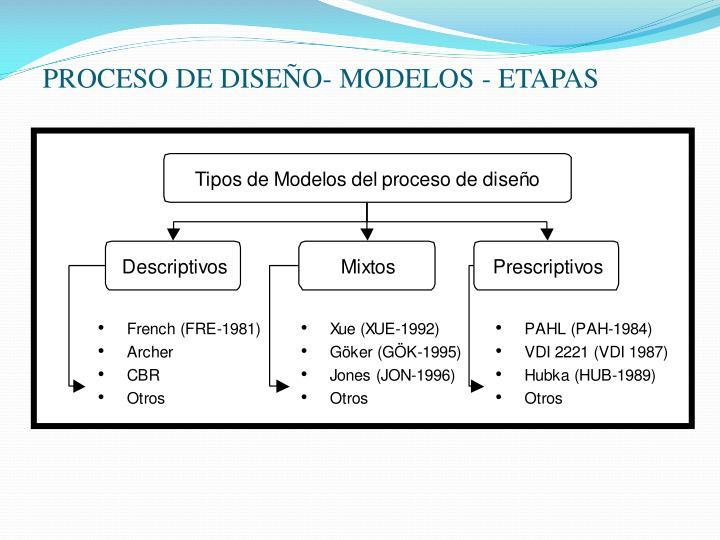 PROCESO DE DISEÑO- MODELOS - ETAPAS