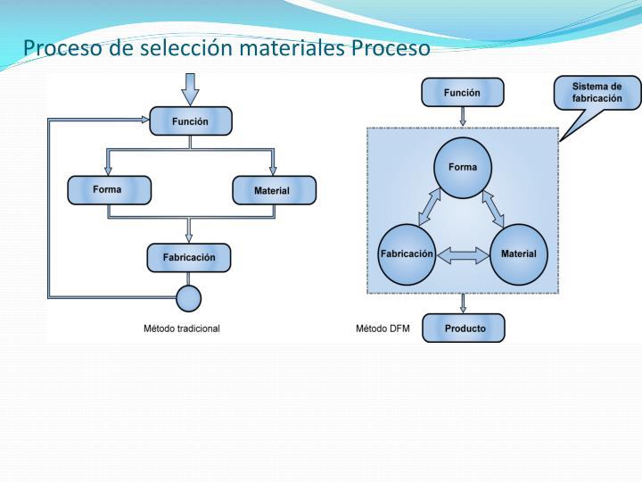 Proceso de selección materiales Proceso