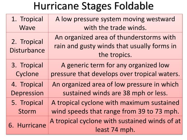 Hurricane Stages Foldable