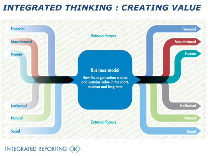 INTEGRATED THINKING : CREATING VALUE