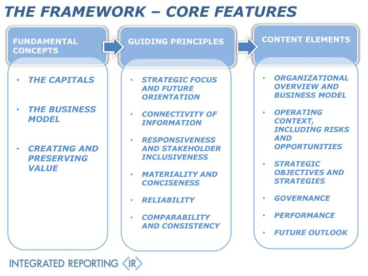 THE FRAMEWORK – CORE FEATURES