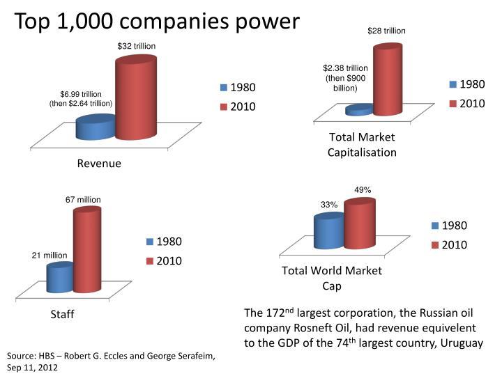 Top 1,000 companies power
