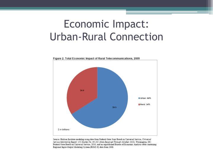 Economic Impact: